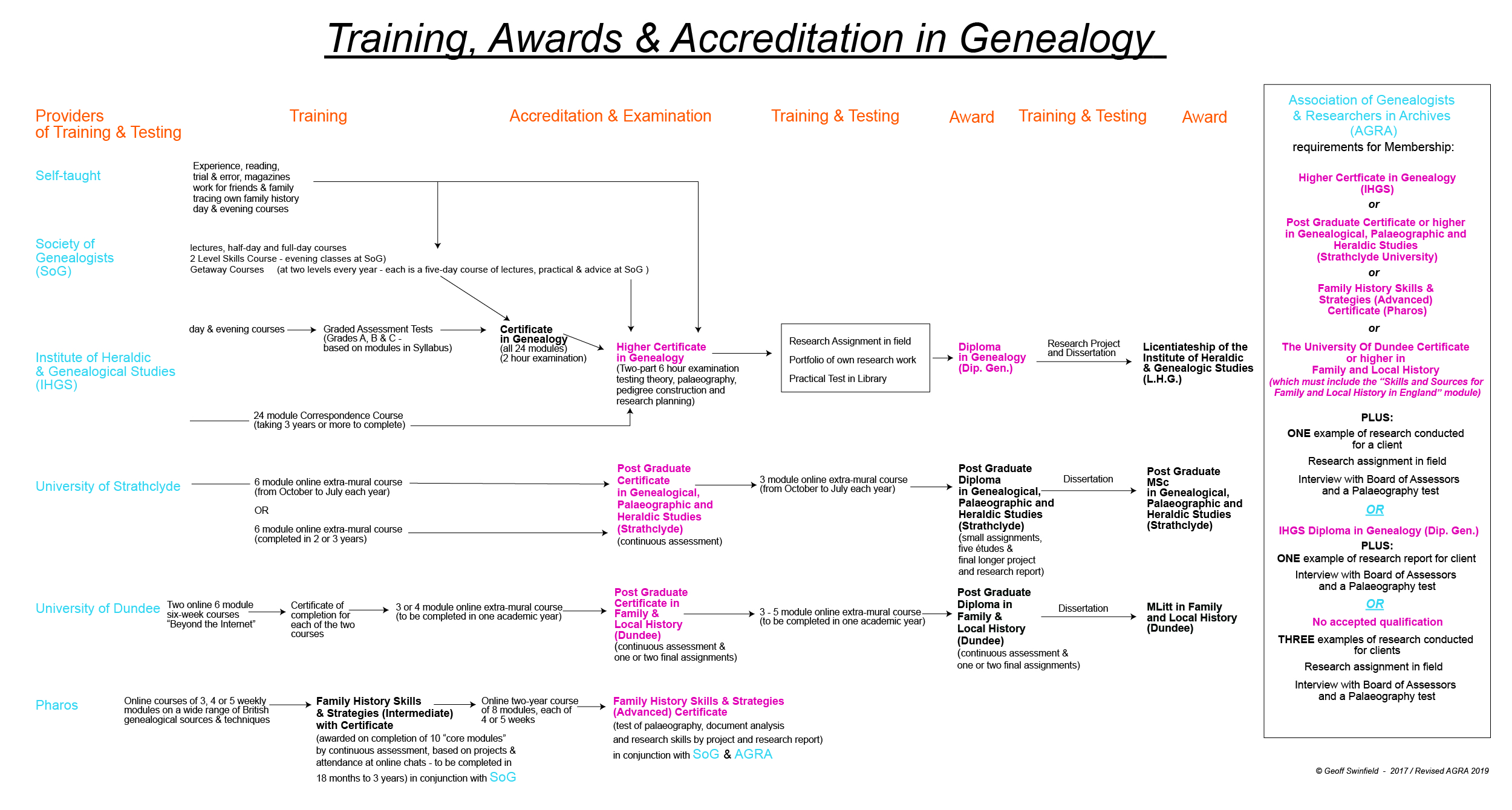 Which course for Genealogists? : Education : Join : AGRA